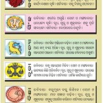 Oriya Astrology Predictions for this week