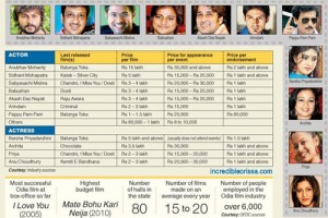 Ollywood Stars Price List