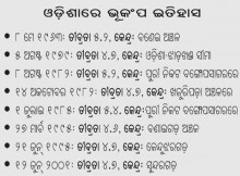 Earthquake in Odisha History