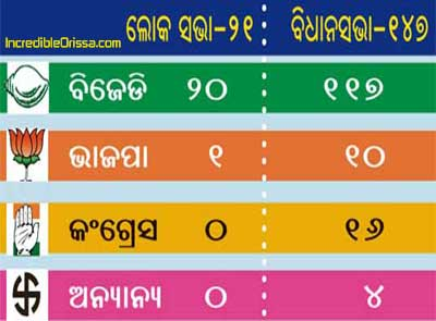 bjd, congress and bjp votes in odisha