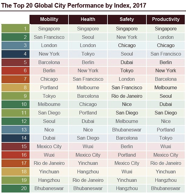 juniper smart city ranking